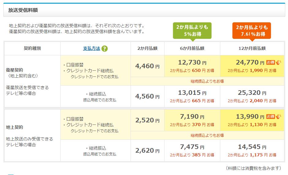 NHKの放送受信料