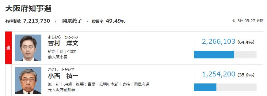 2019年大阪府知事選挙