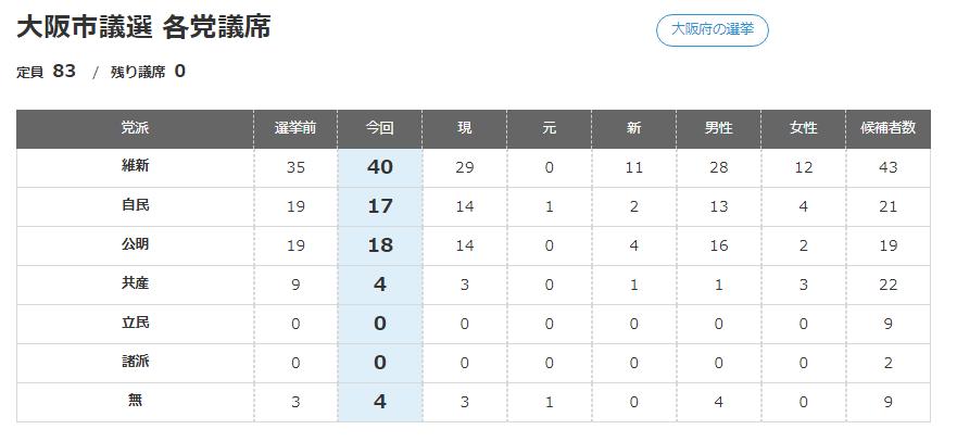 2019年大阪市議選挙