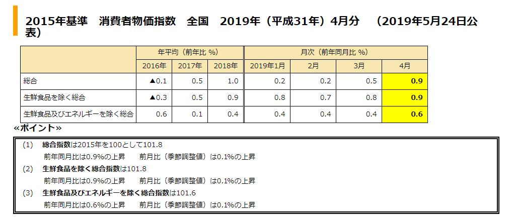 令和元年4月消費者物価指数