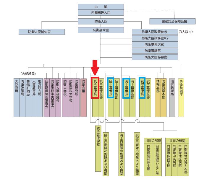 防衛省の組織図